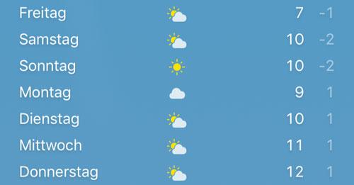 Wetter in Bremen im März